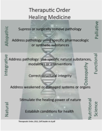 the therapeutic order of Naturopathic Medicine